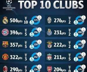 Discover The Best Club In CL History, Undefeated Player Of Arsenal And Other Stats